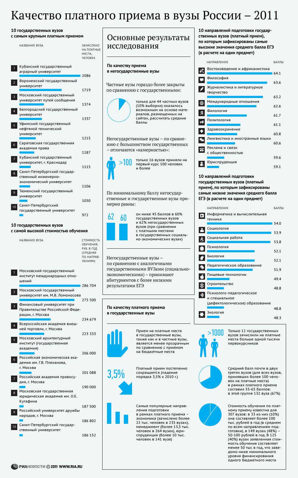 Качество платного приема в вузы России - 2011