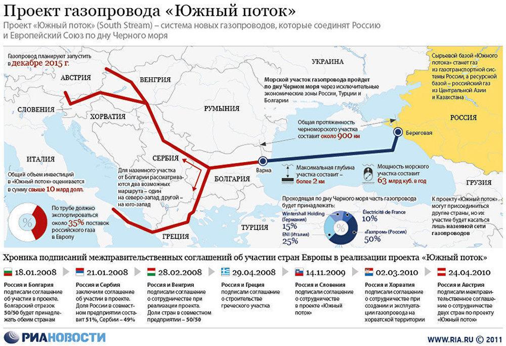 Южный поток газопровод новости кто взламывал money стратегию форекс
