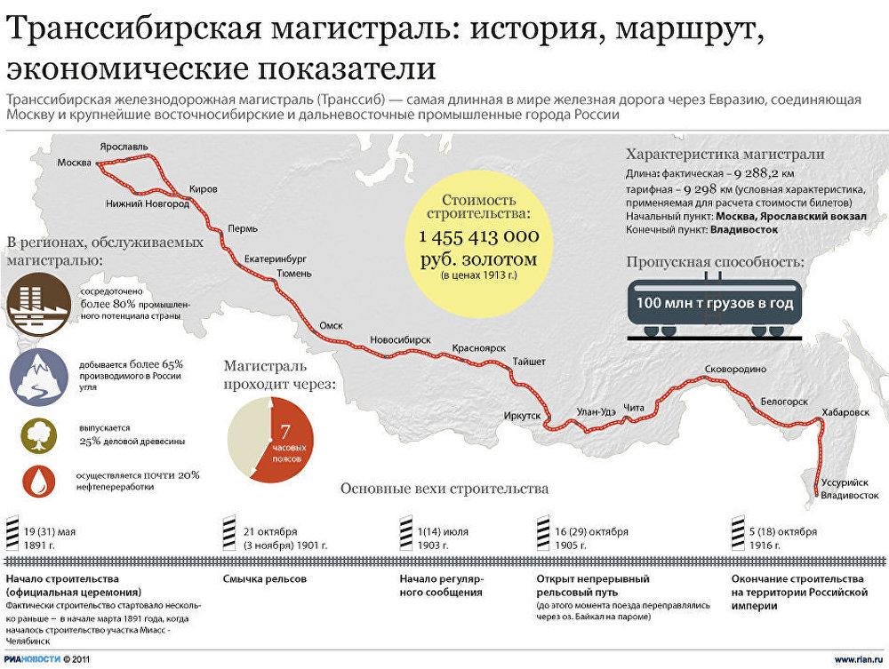 Въезд в россию украинцам новости