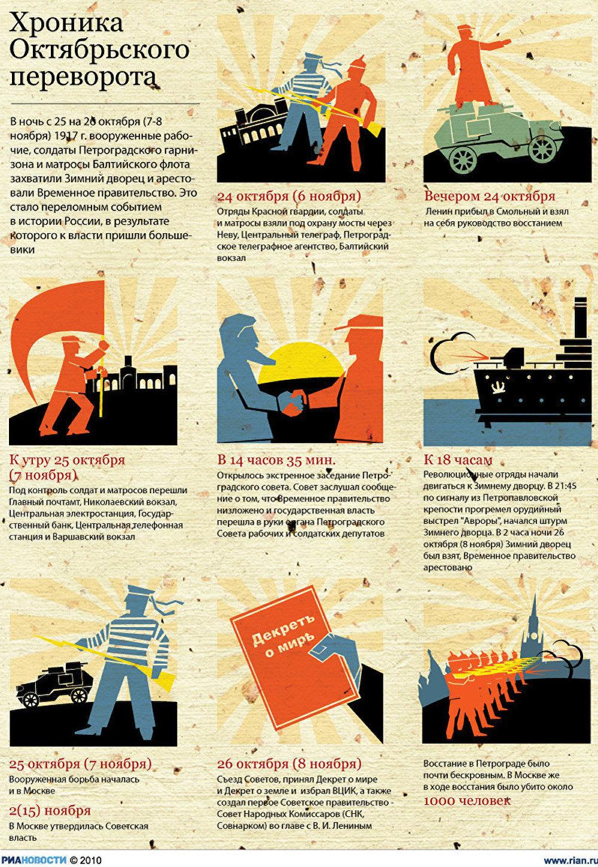 Хроника Октябрьского переворота