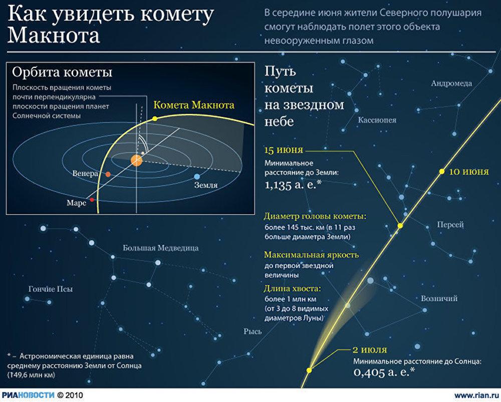Как увидеть комету Макнота