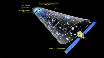 Происхождение космического фонового излучения