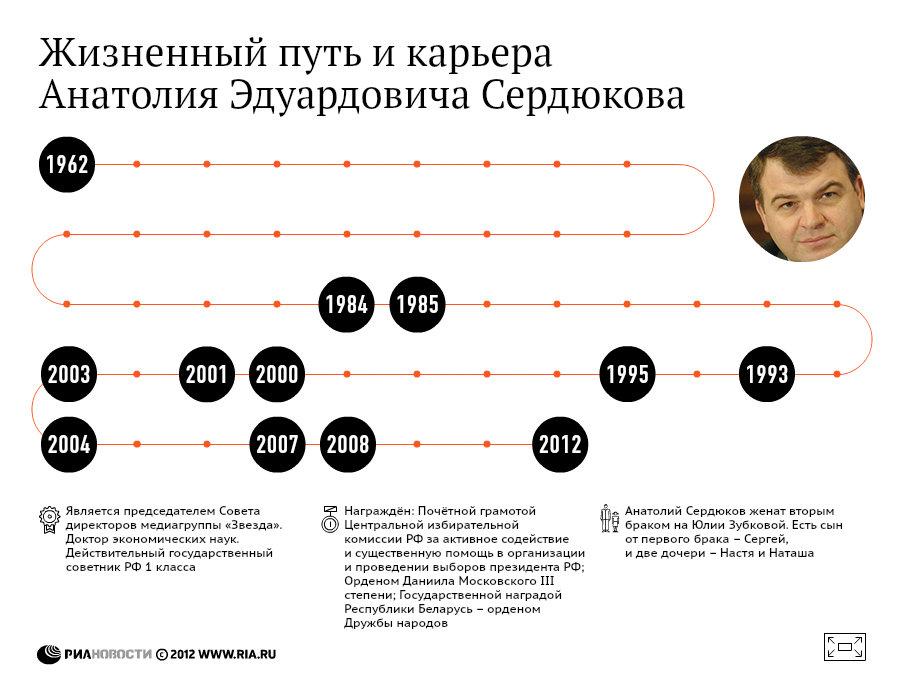 Жизненный путь Анатолия Сердюкова