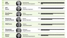 Самые высокооплачиваемые чиновники в министерствах