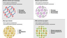 Сравнение данных о средствах в управлении министерств и доходах чиновников