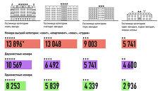 Цены на гостиницы в Сочи на время Олимпиады и Паралимпиады-2014