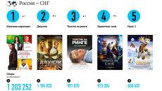 Самые кассовые фильмы выходных (14-16 декабря)