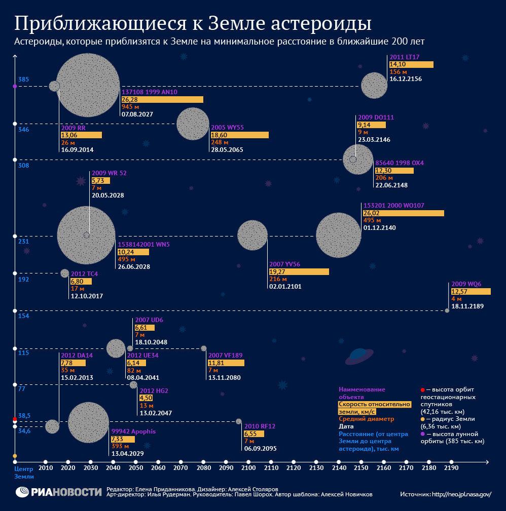 Приближающиеся к земле астероиды