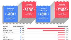Стоимость билетов на Олимпиаду в Сочи