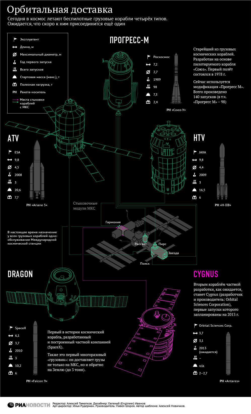 Грузовые космические корабли