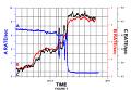 """Среднее количество протонов с энергией 0,5 МэВ (кривая А), электронов галактических космических лучей (кривая B) и протонов с энергией 200 МэВ (кривая C) по данным """"Вояджера-1""""."""