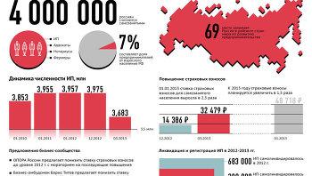Российский бизнес и страховые взносы
