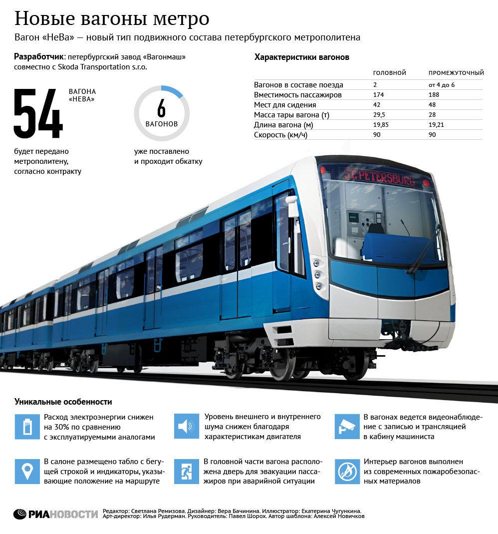 Новые вагоны метро