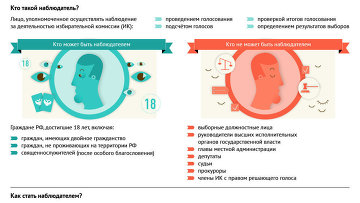 Как стать наблюдателем на выборах мэра Москвы