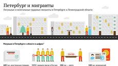 Легальные и нелегальные трудовые мигранты в Петербурге