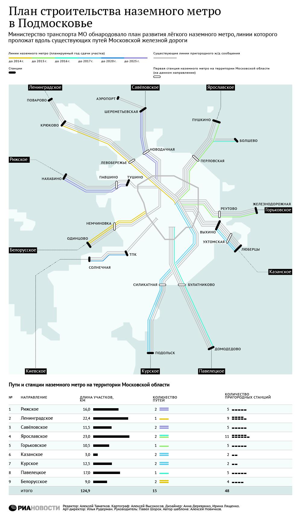 План строительства наземного метро в Подмосковье