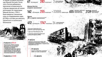 Вооруженный конфликт в Южной Осетии в августе 2008 года