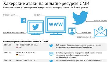 Хакерские атаки на онлайн-ресурсы СМИ