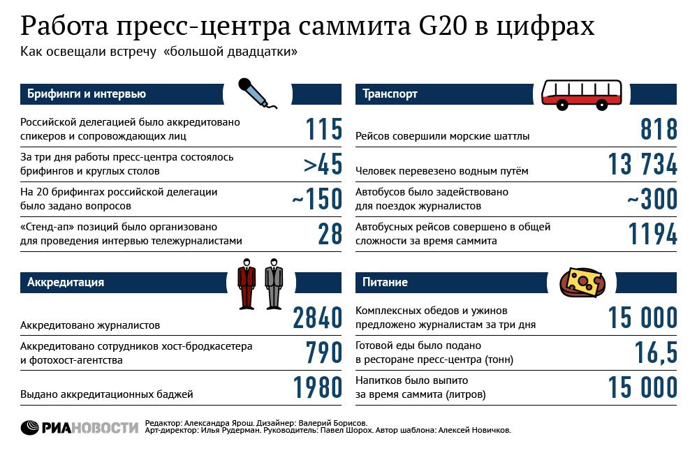 Работа пресс-центра саммита G20 в цифрах