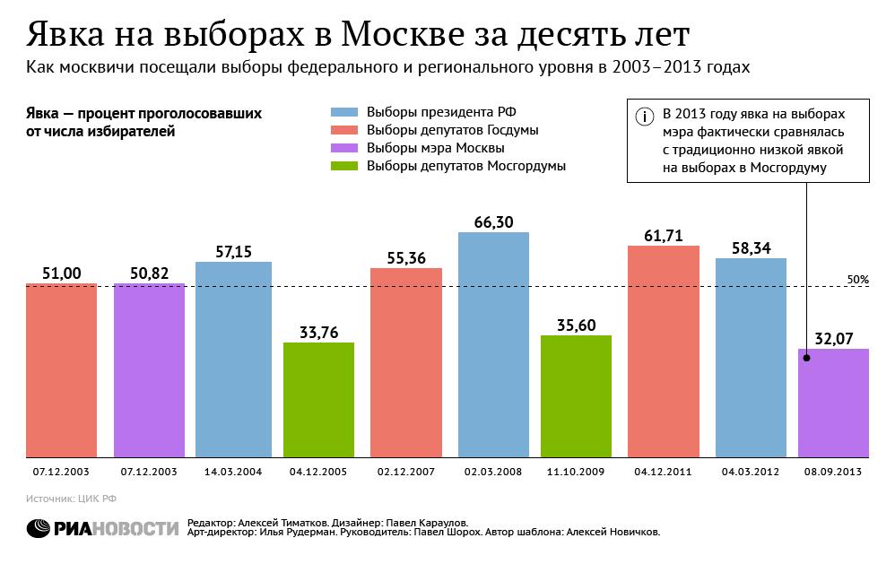 Явка на выборах в Москве за десять лет