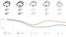 Скриншот страницы с прогнозом погоды на сайте ria.ru