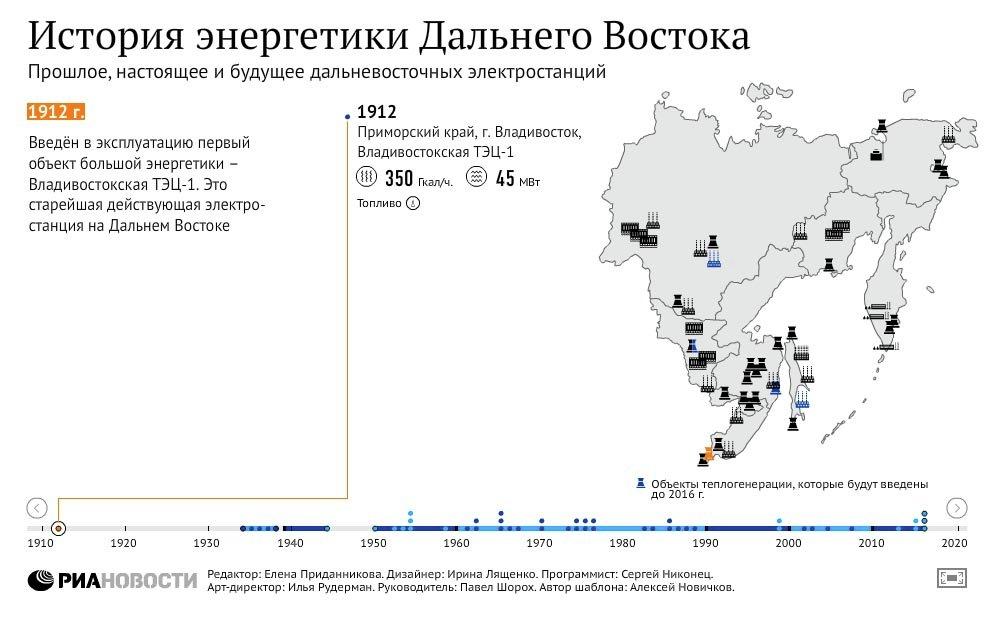 История энергетики Дальнего Востока