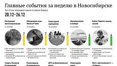 Главные события 20-26 декабря для новосибирцев по версии Яндекса
