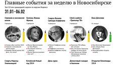 Главные события 31 января - 6 февраля для новосибирцев по версии Яндекса