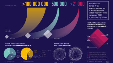 Космический мусор - угрозы мнимые и реальные