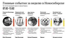 Главные события 7-13 февраля для новосибирцев по версии Яндекса