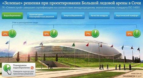 Зеленые решения при проектировании Большой ледовой арены в Сочи
