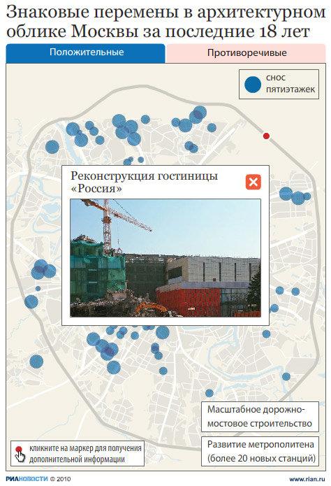 Изменения в облике Москвы за время правления Лужкова