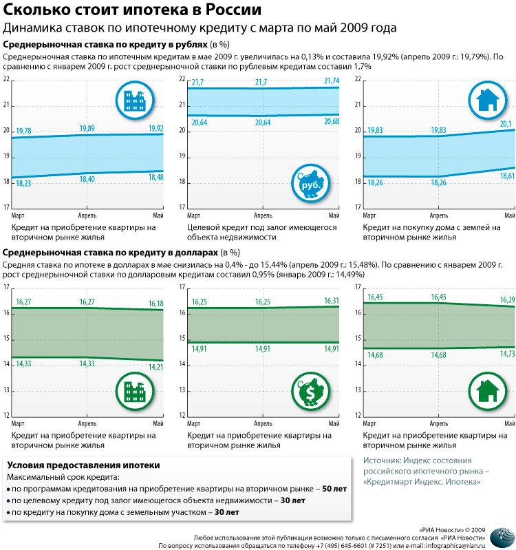 Сколько стоит ипотека в России