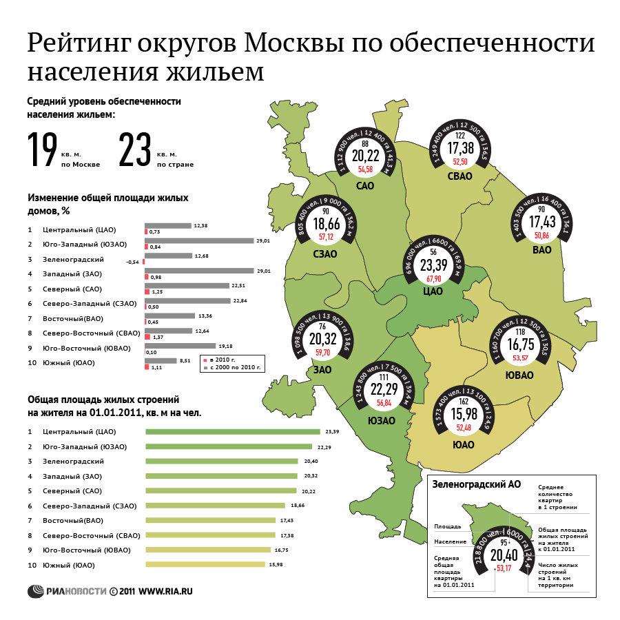 Рейтинг округов Москвы по обеспеченности населения жильем