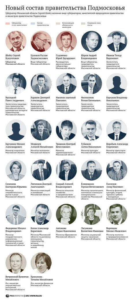 Новый состав правительства Московской области