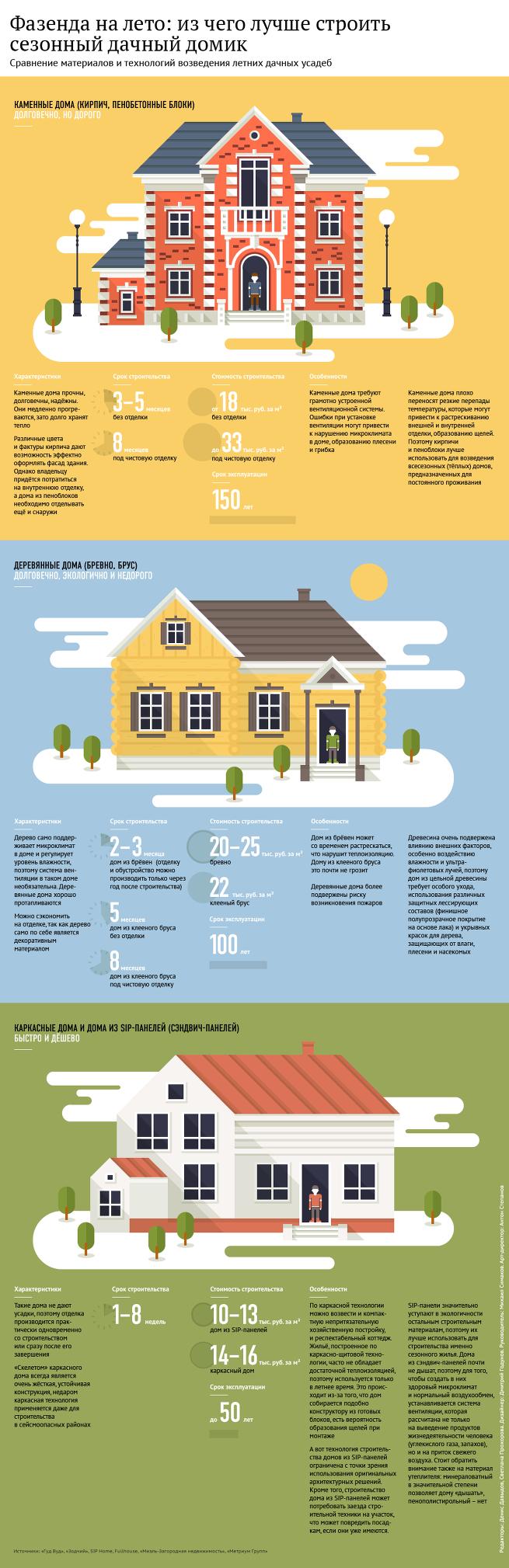 Из чего строить сезонный дачный домик