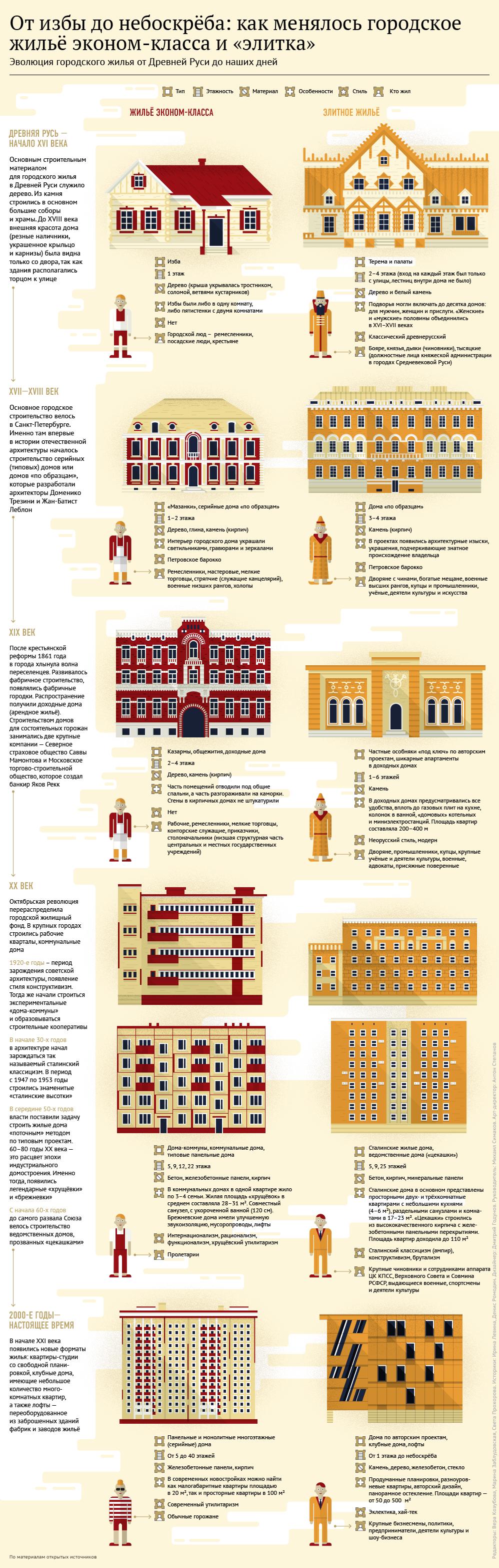 Как менялось жильё эконом-класса и элитка