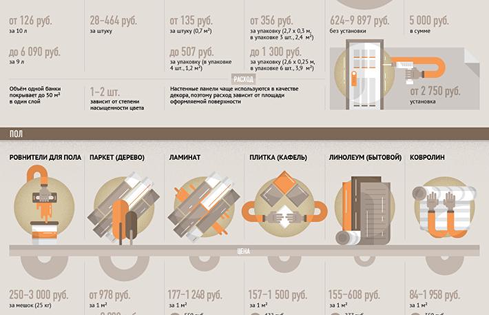 Основы калькуляции бюджета на ремонт квартиры в новостройке